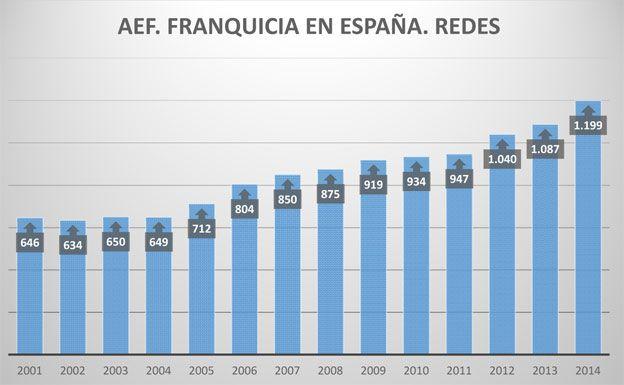Grafico1-franquicia
