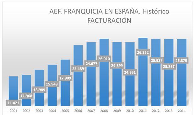 Grafico2-franquicia