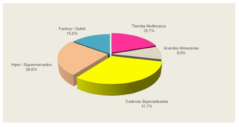 Distribución de la facturación por formatos comerciales nacional (Acotex).
